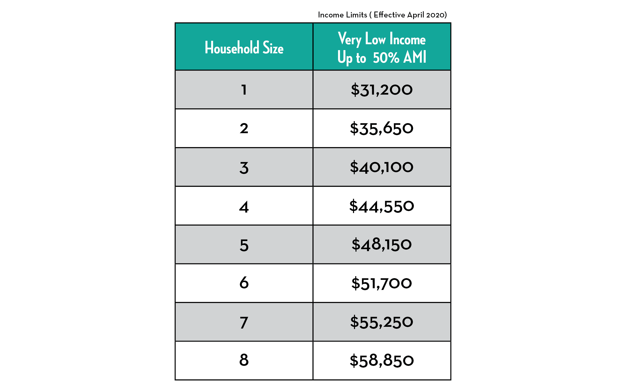 Neighborhood Stabilization Program (NSP)income chart