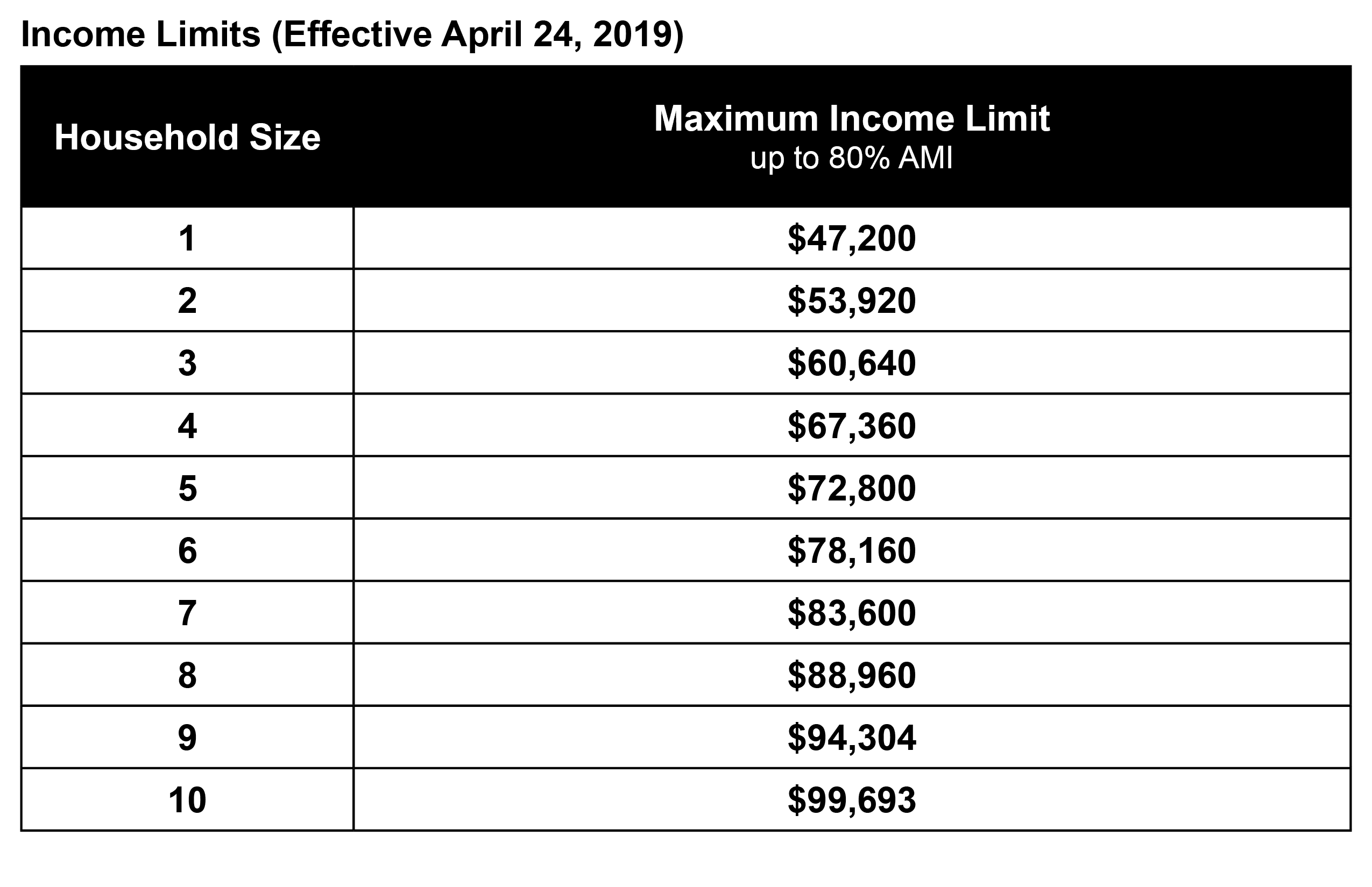 Income Limit Chart Residential Utility Program